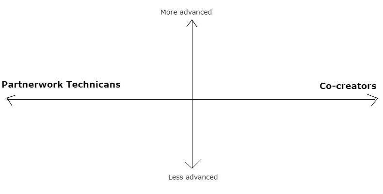 dance graph 1