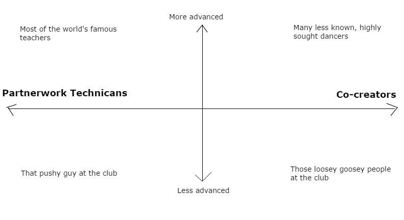 dance graph 2